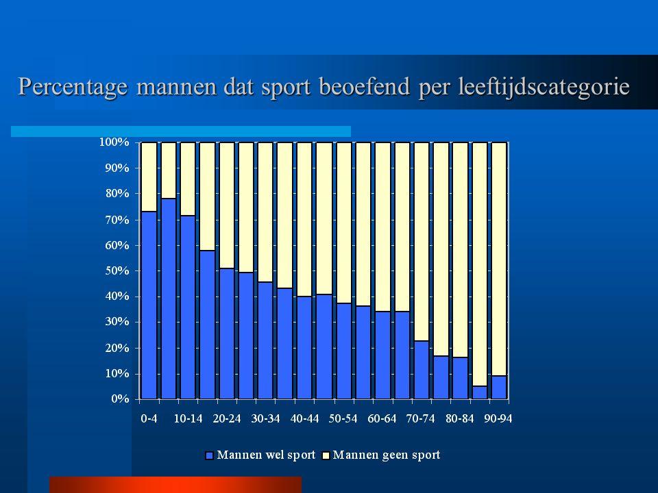 Percentage mannen dat sport beoefend per leeftijdscategorie
