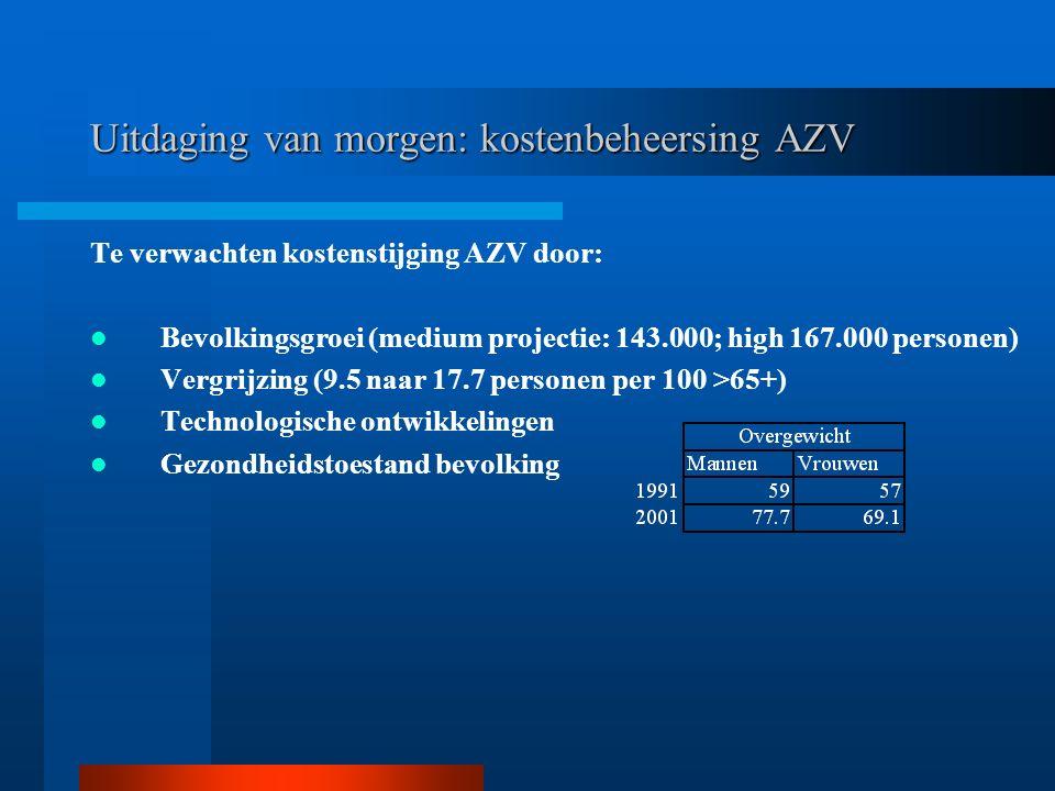 Te verwachten kostenstijging AZV door: Bevolkingsgroei (medium projectie: 143.000; high 167.000 personen) Vergrijzing (9.5 naar 17.7 personen per 100 >65+) Technologische ontwikkelingen Gezondheidstoestand bevolking Uitdaging van morgen: kostenbeheersing AZV