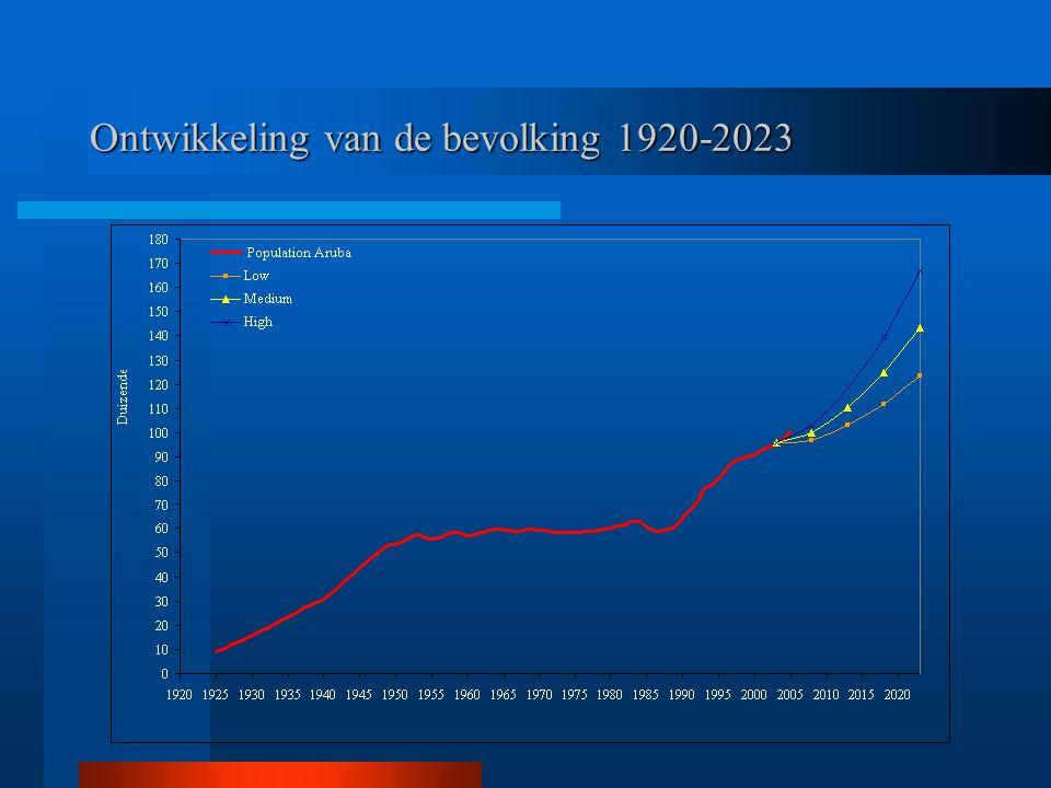 Ontwikkeling van de bevolking 1920-2023