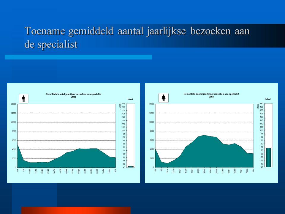 Totale kosten consulten van specialisten per leeftijds- categorie