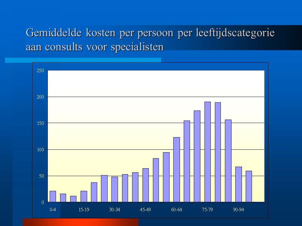 Gemiddelde kosten per persoon per leeftijdscategorie aan consults voor specialisten