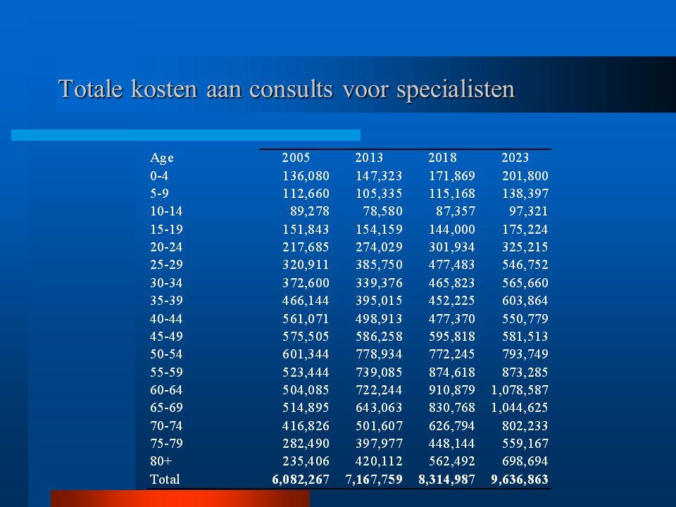 Totale kosten aan consults voor specialisten