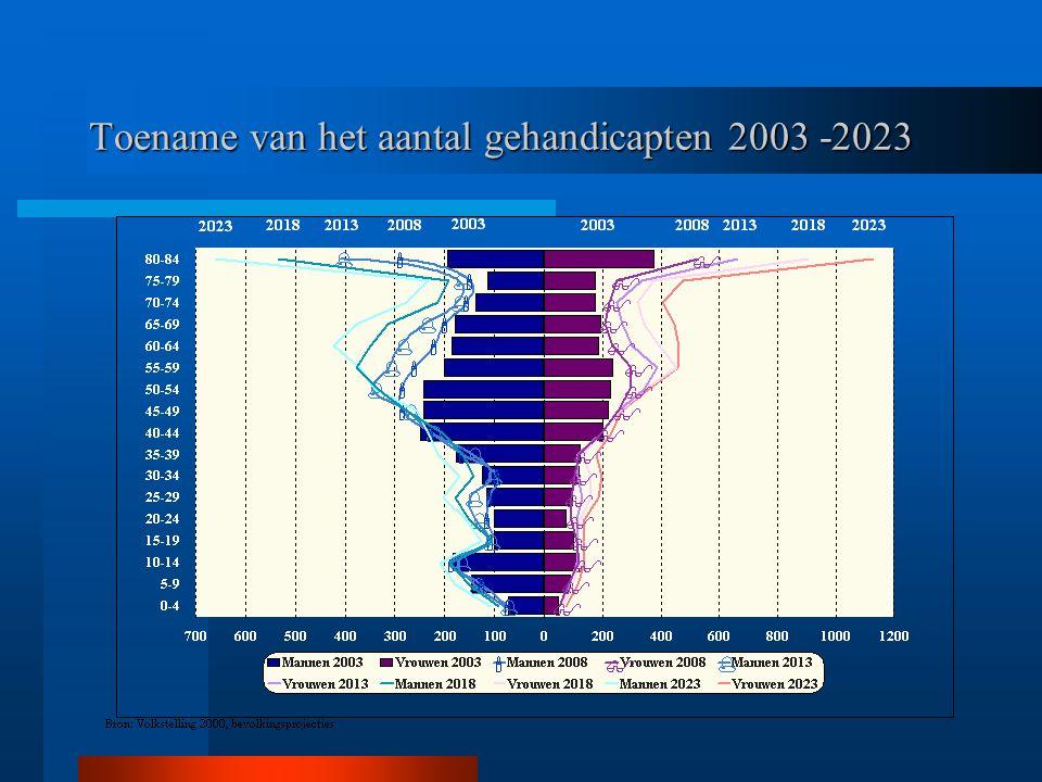 Toename van het aantal gehandicapten 2003 -2023