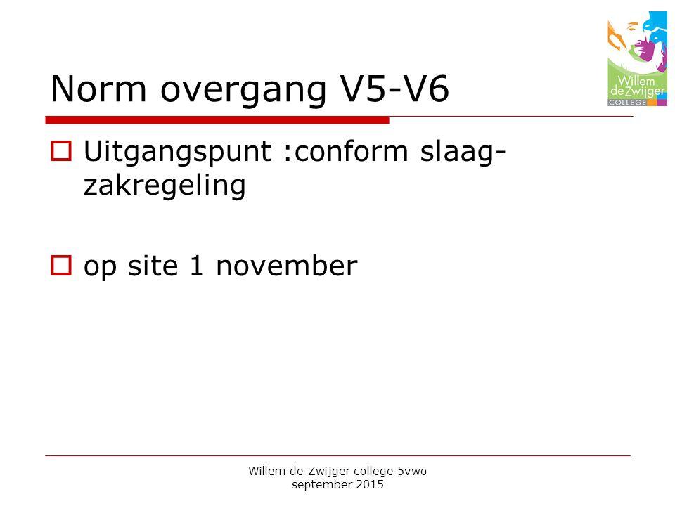Norm overgang V5-V6  Uitgangspunt :conform slaag- zakregeling  op site 1 november Willem de Zwijger college 5vwo september 2015