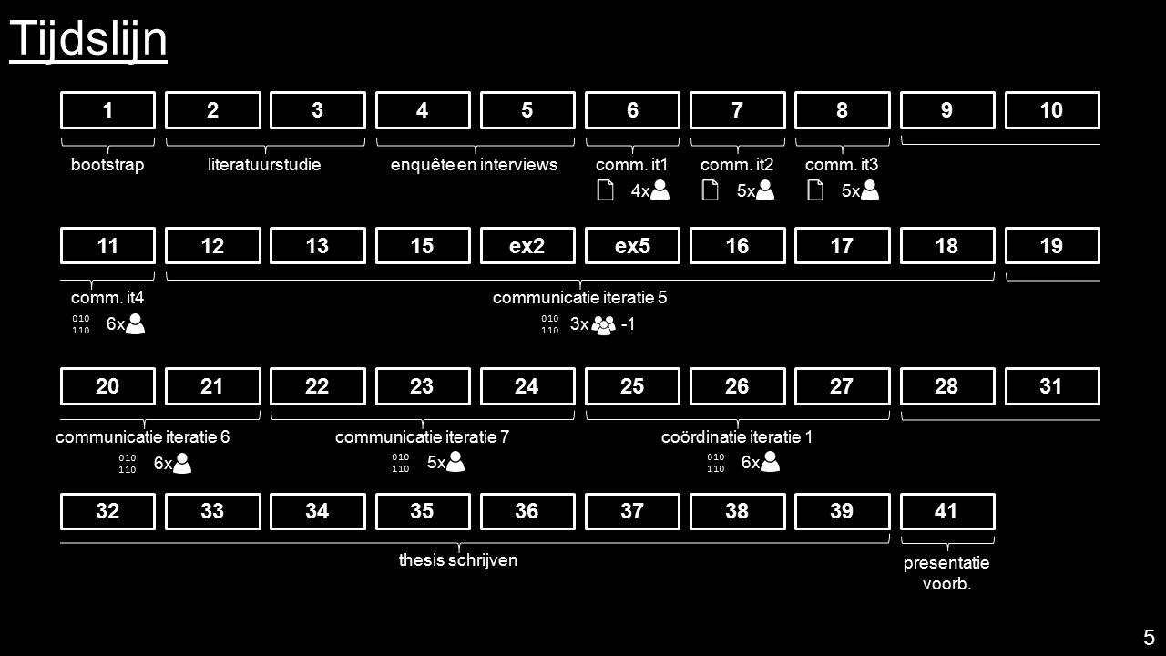 Resultaten\ Samenwerking Kopiëren van inhoud naar centrale hub Vereisten:  delen  verschillende vormen zoals gestructureerde tekst en figuren  logisch structureren  automatisch doorzoeken  automatisch inhoud toevoegen  uitbreidbare gebruikersinterface 6
