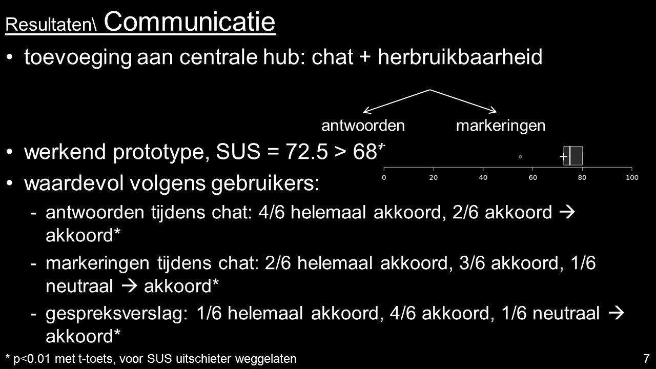 Resultaten\ Communicatie toevoeging aan centrale hub: chat + herbruikbaarheid werkend prototype, SUS = 72.5 > 68* waardevol volgens gebruikers:  antwoorden tijdens chat: 4/6 helemaal akkoord, 2/6 akkoord  akkoord*  markeringen tijdens chat: 2/6 helemaal akkoord, 3/6 akkoord, 1/6 neutraal  akkoord*  gespreksverslag: 1/6 helemaal akkoord, 4/6 akkoord, 1/6 neutraal  akkoord* 7 antwoordenmarkeringen * p<0.01 met t-toets, voor SUS uitschieter weggelaten