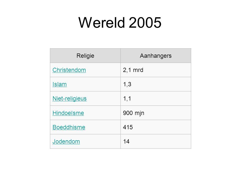 Wereld 2005 ReligieAanhangers Christendom2,1 mrd Islam1,3 Niet-religieus1,1 Hindoeïsme900 mjn Boeddhisme415 Jodendom14