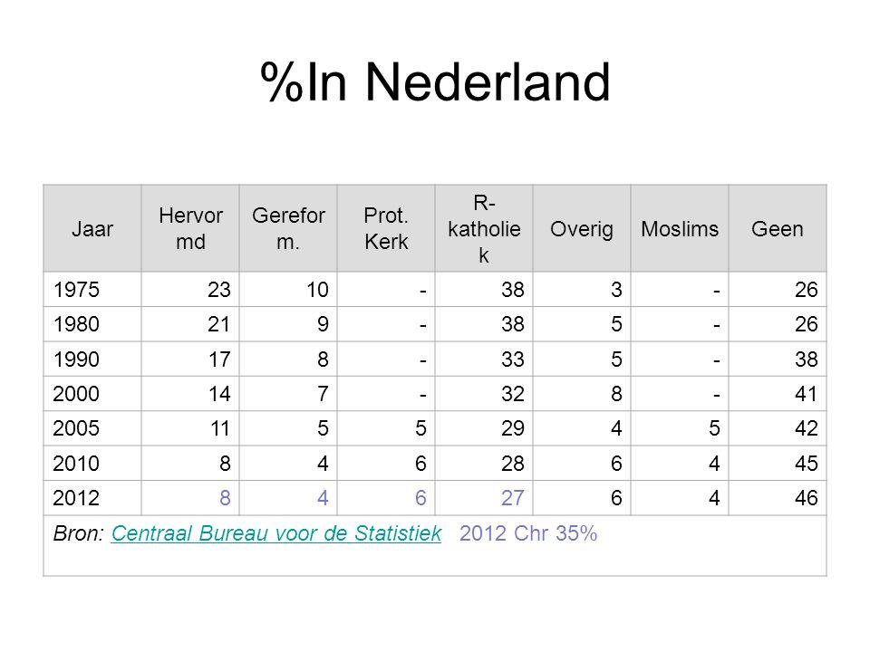 %In Nederland Jaar Hervor md Gerefor m. Prot. Kerk R- katholie k OverigMoslimsGeen 19752310-383-26 1980219-385-26 1990178-335-38 2000147-328-41 200511