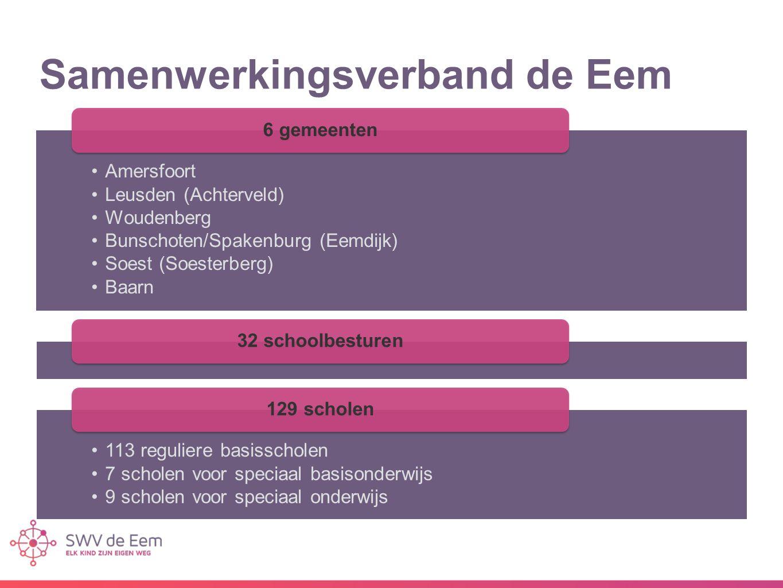 Samenwerkingsverband de Eem Amersfoort Leusden (Achterveld) Woudenberg Bunschoten/Spakenburg (Eemdijk) Soest (Soesterberg) Baarn 6 gemeenten32 schoolbesturen 113 reguliere basisscholen 7 scholen voor speciaal basisonderwijs 9 scholen voor speciaal onderwijs 129 scholen