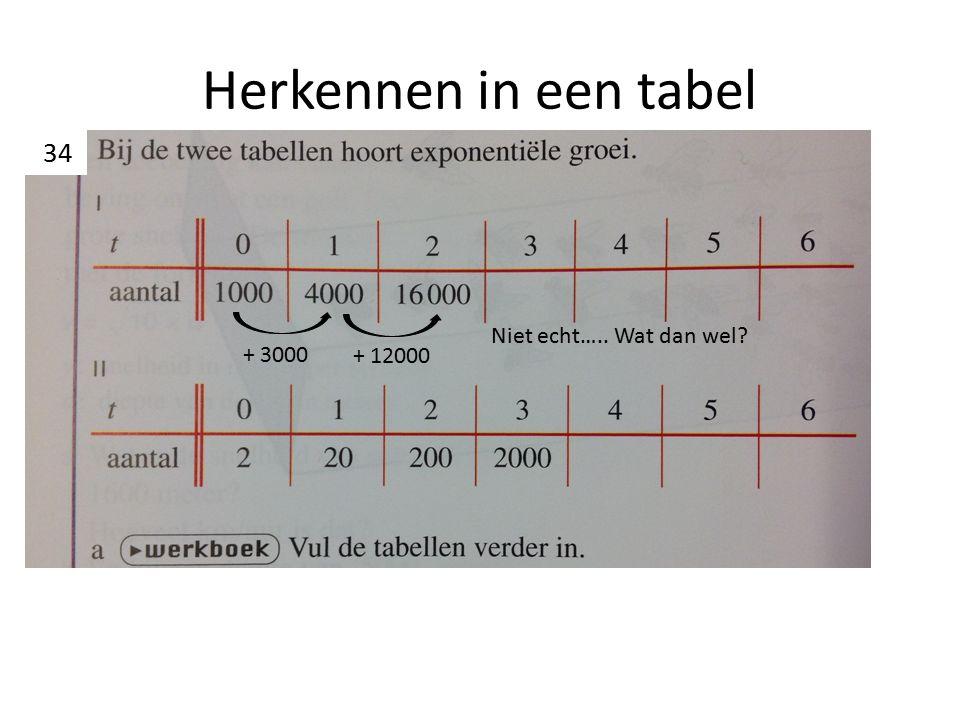 Herkennen in een tabel + 3000 + 12000 Niet echt….. Wat dan wel? 34