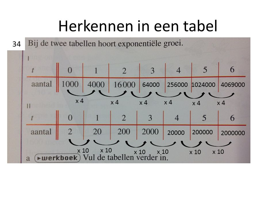 Herkennen in een tabel x 4 64000 256000 1024000 4069000 x 10 20000 200000 2000000 34