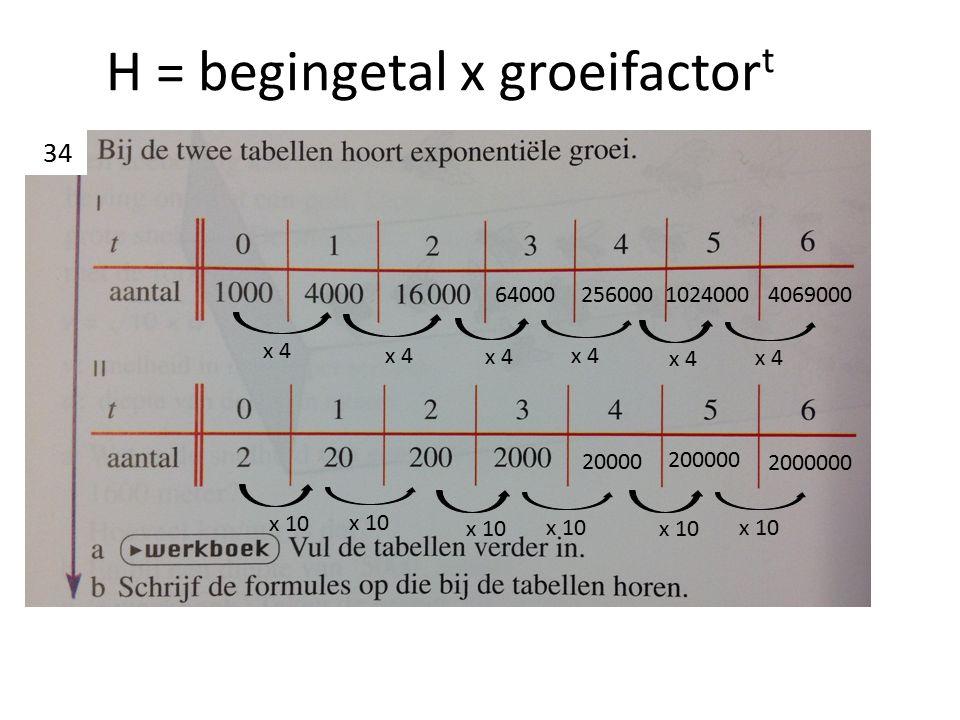 H = begingetal x groeifactor t x 4 64000 256000 1024000 4069000 x 10 20000 200000 2000000 34