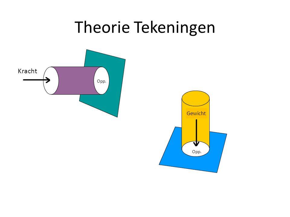 Theorie Tekeningen Opp. Kracht Opp. Gewicht