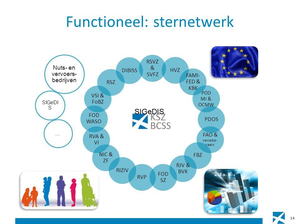 Functioneel: sternetwerk 14 RSVZ & SVFZ HVZ FAMI- FED & KBK POD MI & OCMW PDOS FAO & verzeke- raars FBZ RJV & BVK FOD SZ RVP RIZIV NIC & ZF RVA & VI FOD WASO VSI & FoBZ RSZ DIBISS … Nuts- en vervoers- bedrijven SIGeDI S