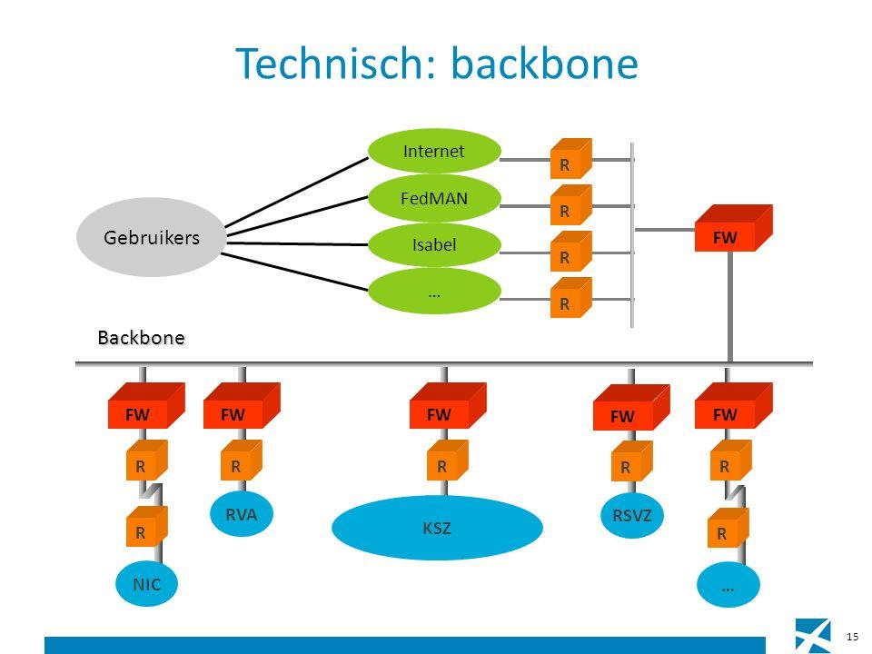 Technisch: backbone 15 R FW R RVA Gebruikers FW RR R Internet R FedMAN R Isabel … FW R R NIC Backbone R … RSVZ FW R KSZ