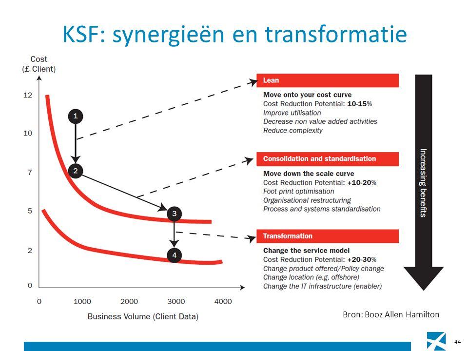 KSF: synergieën en transformatie 44 Bron: Booz Allen Hamilton