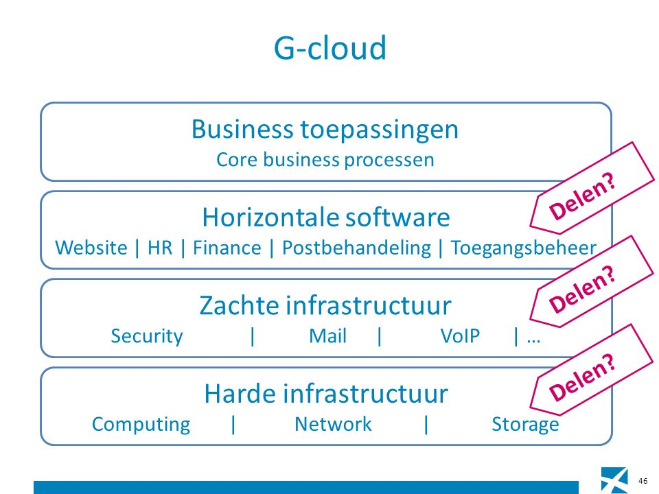 G-cloud Harde infrastructuur Computing | Network | Storage Zachte infrastructuur Security |Mail|VoIP | … Horizontale software Website | HR | Finance | Postbehandeling | Toegangsbeheer Business toepassingen Core business processen Delen.