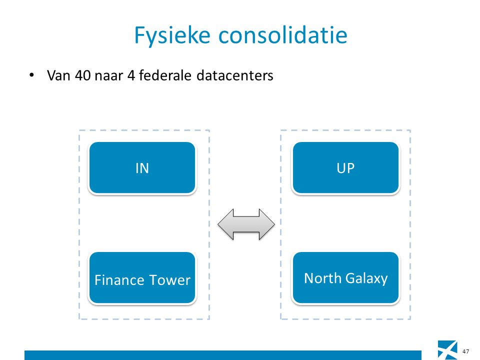 Fysieke consolidatie Van 40 naar 4 federale datacenters IN Finance Tower UP North Galaxy 47