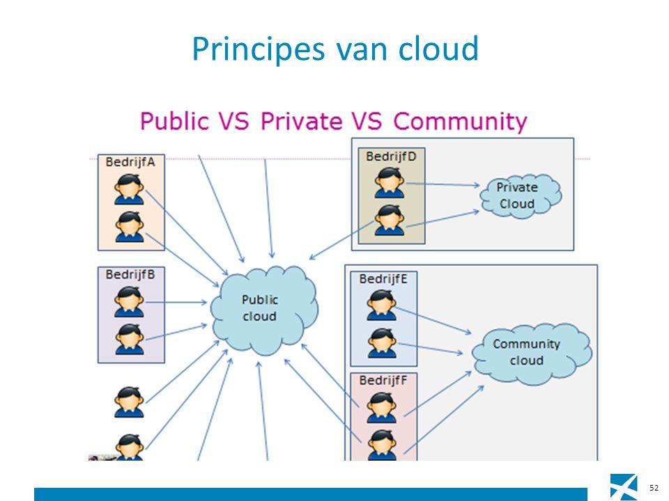 Principes van cloud 52