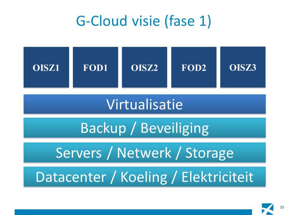 G-Cloud visie (fase 1) Datacenter / Koeling / Elektriciteit Servers / Netwerk / Storage Backup / Beveiliging Virtualisatie FOD2 OISZ3 FOD1 OISZ2 OISZ1 55