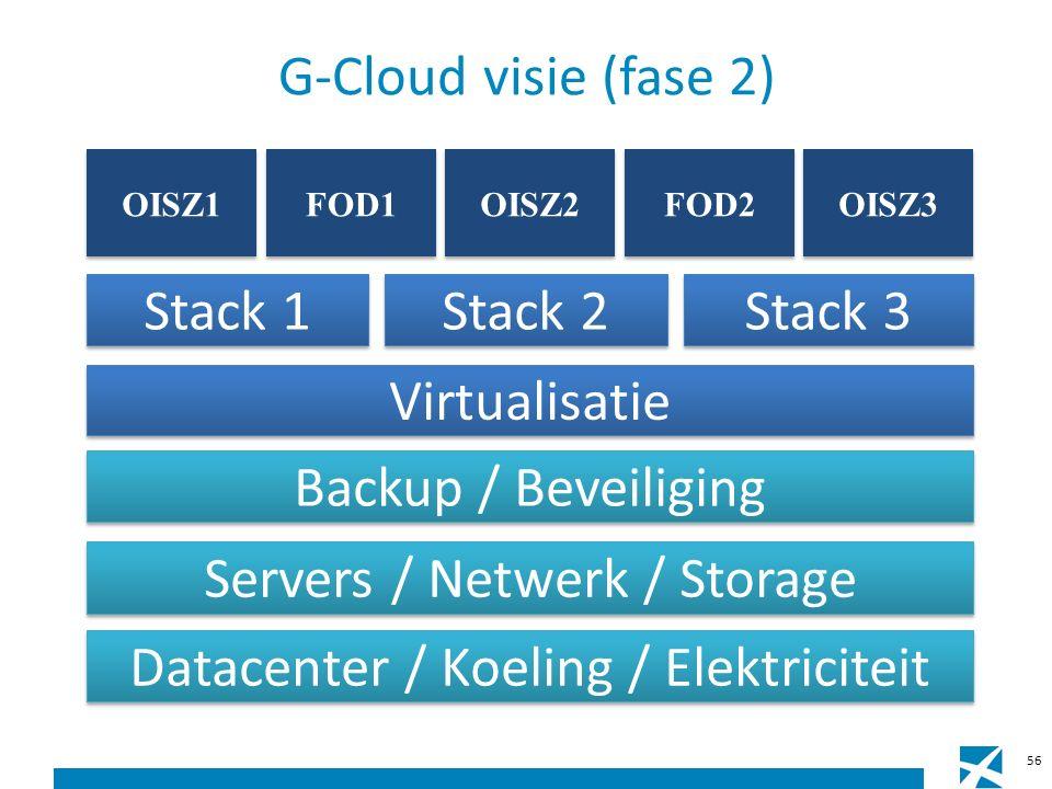 G-Cloud visie (fase 2) Datacenter / Koeling / Elektriciteit Servers / Netwerk / Storage Backup / Beveiliging Virtualisatie FOD2 OISZ3 FOD1 OISZ2 OISZ1 Stack 1 Stack 2 Stack 3 56