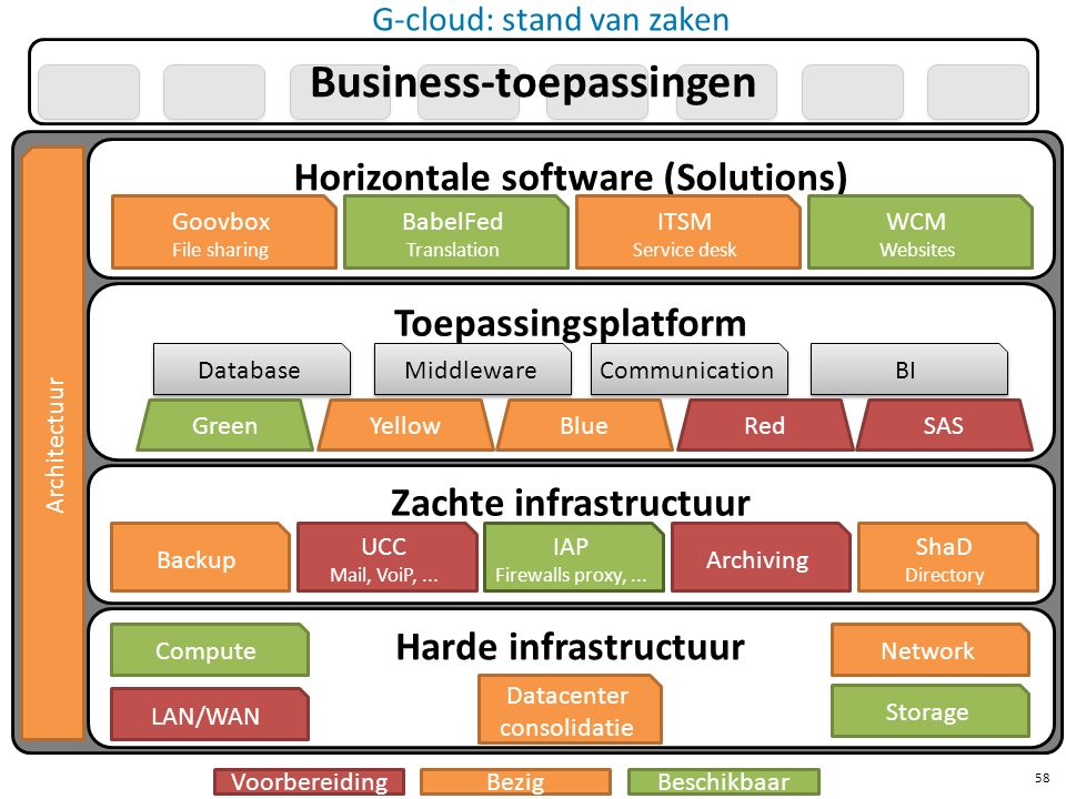 Business-toepassingen Harde infrastructuur Zachte infrastructuur Toepassingsplatform Horizontale software (Solutions) Datacenter consolidatie LAN/WAN ComputeNetwork Storage Database Middleware GreenYellowBlueRedSAS Communication BI Goovbox File sharing BabelFed Translation ITSM Service desk WCM Websites UCC Mail, VoiP,...