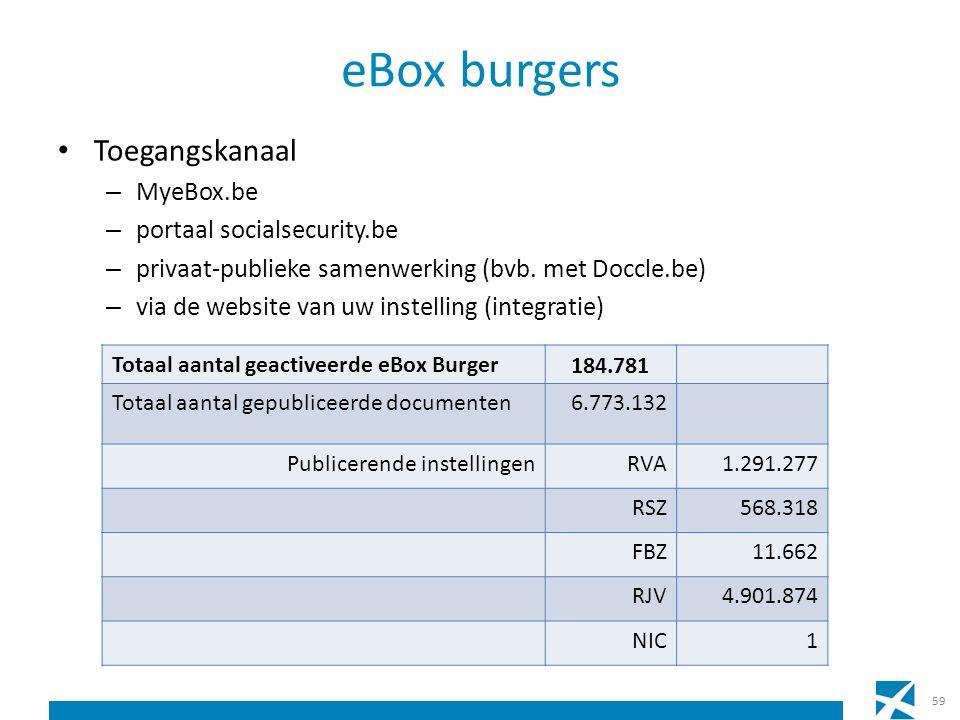 eBox burgers Toegangskanaal – MyeBox.be – portaal socialsecurity.be – privaat-publieke samenwerking (bvb.