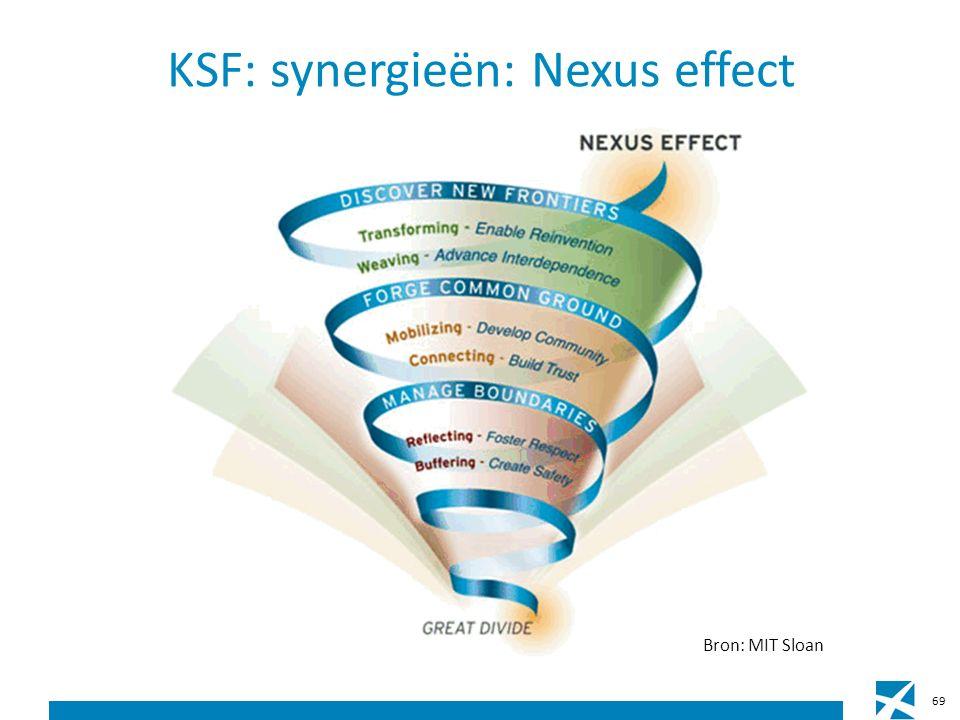 KSF: synergieën: Nexus effect Bron: MIT Sloan 69