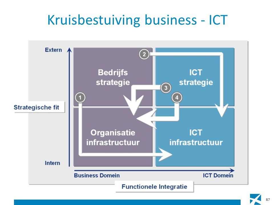 Kruisbestuiving business - ICT 87