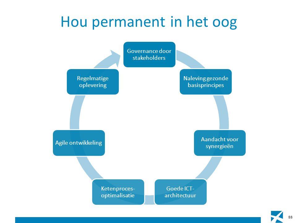 Hou permanent in het oog 88 Governance door stakeholders Naleving gezonde basisprincipes Aandacht voor synergieën Goede ICT- architectuur Ketenproces- optimalisatie Agile ontwikkeling Regelmatige oplevering