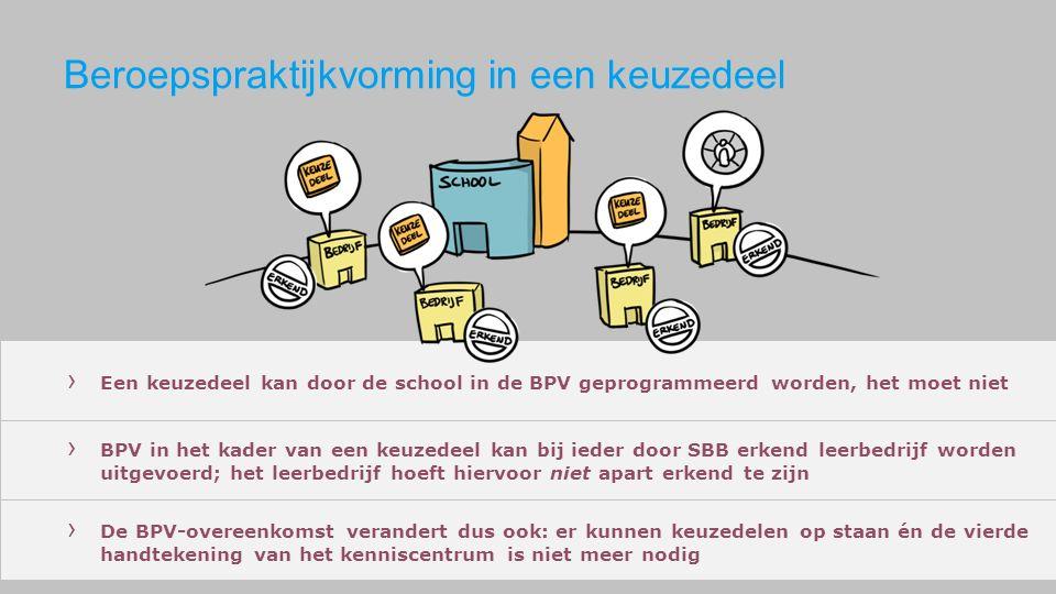 Beroepspraktijkvorming in een keuzedeel › BPV in het kader van een keuzedeel kan bij ieder door SBB erkend leerbedrijf worden uitgevoerd; het leerbedrijf hoeft hiervoor niet apart erkend te zijn › De BPV-overeenkomst verandert dus ook: er kunnen keuzedelen op staan én de vierde handtekening van het kenniscentrum is niet meer nodig › Een keuzedeel kan door de school in de BPV geprogrammeerd worden, het moet niet