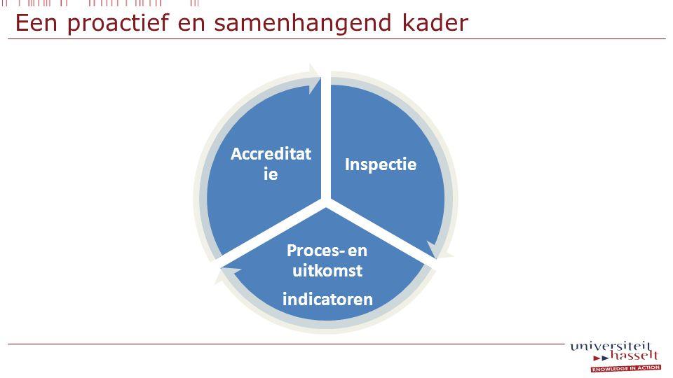 Een proactief en samenhangend kader Inspectie Proces- en uitkomst indicatoren Accreditat ie