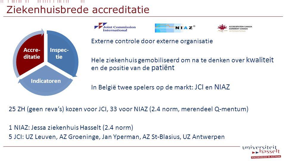 Ziekenhuisbrede accreditatie Externe controle door externe organisatie Hele ziekenhuis gemobiliseerd om na te denken over kwaliteit en de positie van