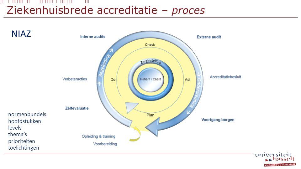 Ziekenhuisbrede accreditatie – proces NIAZ normenbundels hoofdstukken levels thema's prioriteiten toelichtingen