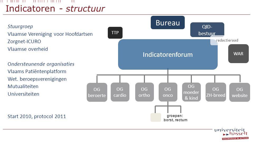 Indicatoren - structuur Stuurgroep Vlaamse Vereniging voor Hoofdartsen Zorgnet-ICURO Vlaamse overheid Ondersteunende organisaties Vlaams Patiëntenplat