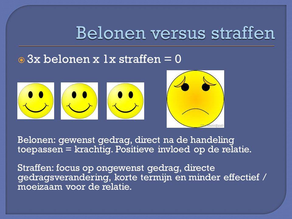  3x belonen x 1x straffen = 0 Belonen: gewenst gedrag, direct na de handeling toepassen = krachtig.