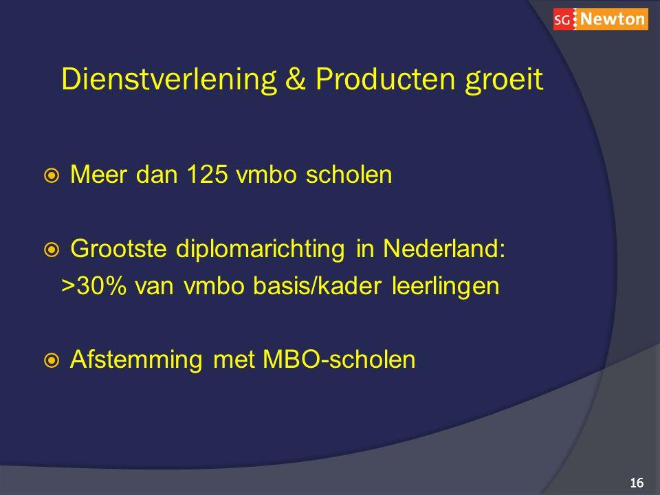 Dienstverlening & Producten groeit  Meer dan 125 vmbo scholen  Grootste diplomarichting in Nederland: >30% van vmbo basis/kader leerlingen  Afstemming met MBO-scholen 16