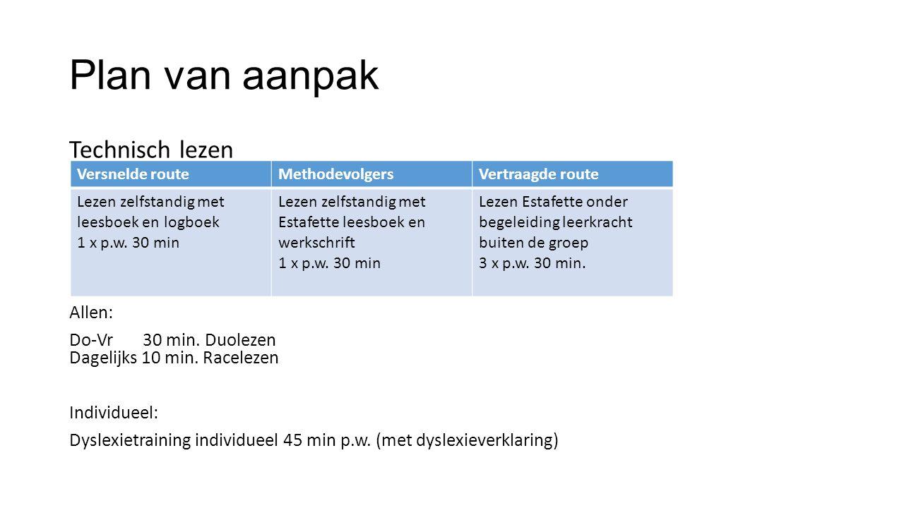 Plan van aanpak Technisch lezen Allen: Do-Vr 30 min.