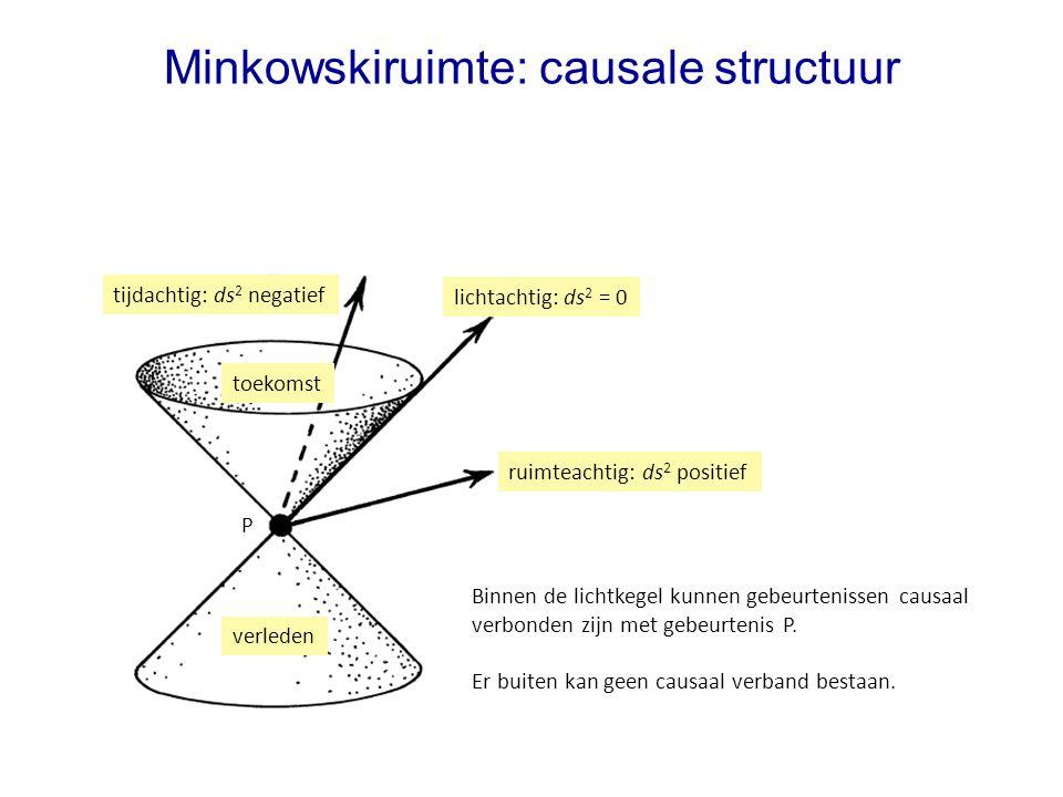 Minkowskiruimte: causale structuur tijdachtig: ds 2 negatief lichtachtig: ds 2 = 0 ruimteachtig: ds 2 positief toekomst verleden Binnen de lichtkegel kunnen gebeurtenissen causaal verbonden zijn met gebeurtenis P.
