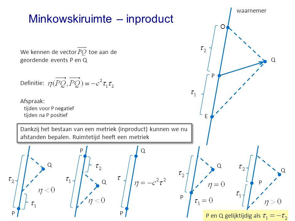 Minkowskiruimte – inproduct waarnemer Definitie: Afspraak: tijden voor P negatief tijden na P positief Q P E O We kennen de vector toe aan de geordende events P en Q P Q P Q P Q P Q P Q P en Q gelijktijdig als Dankzij het bestaan van een metriek (inproduct) kunnen we nu afstanden bepalen.
