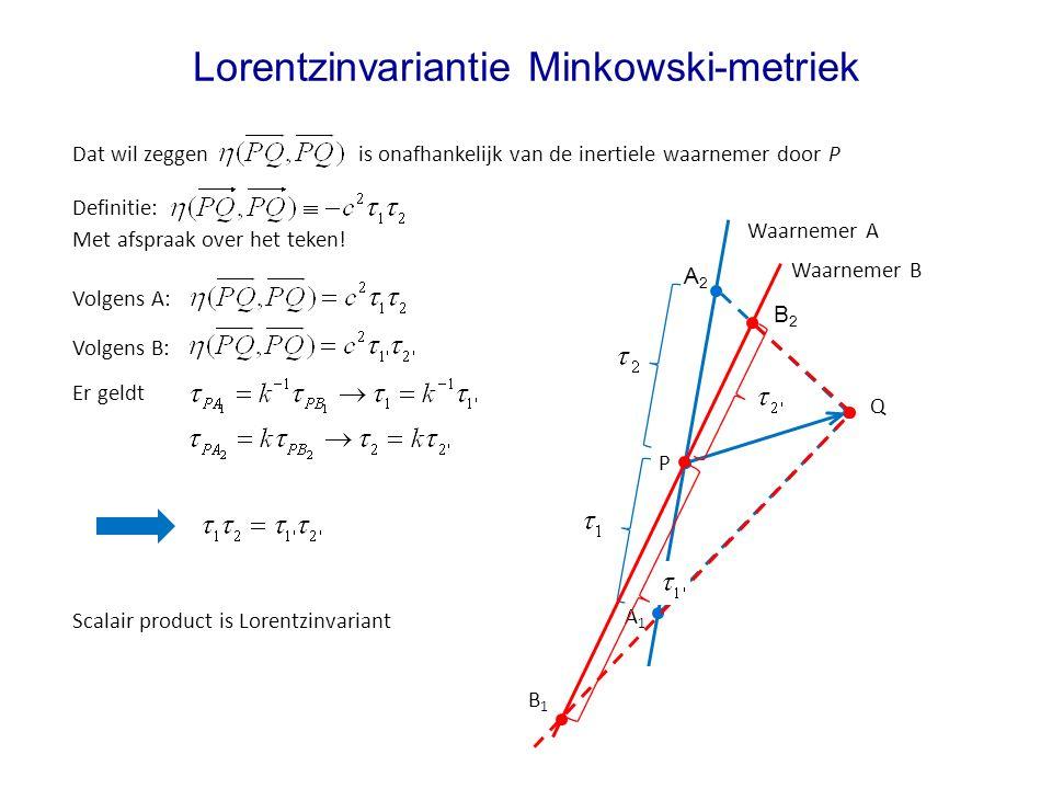 Lorentzinvariantie Minkowski-metriek Waarnemer A Volgens A: Q P A1A1 A2A2 Dat wil zeggen is onafhankelijk van de inertiele waarnemer door P Waarnemer B B1B1 B2B2 Volgens B: Er geldt Scalair product is Lorentzinvariant Definitie: Met afspraak over het teken!