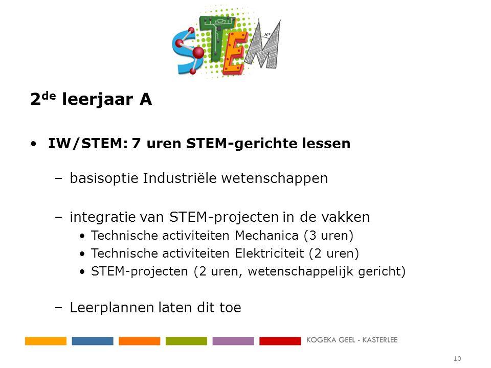 2 de leerjaar A IW/STEM: 7 uren STEM-gerichte lessen –basisoptie Industriële wetenschappen –integratie van STEM-projecten in de vakken Technische acti