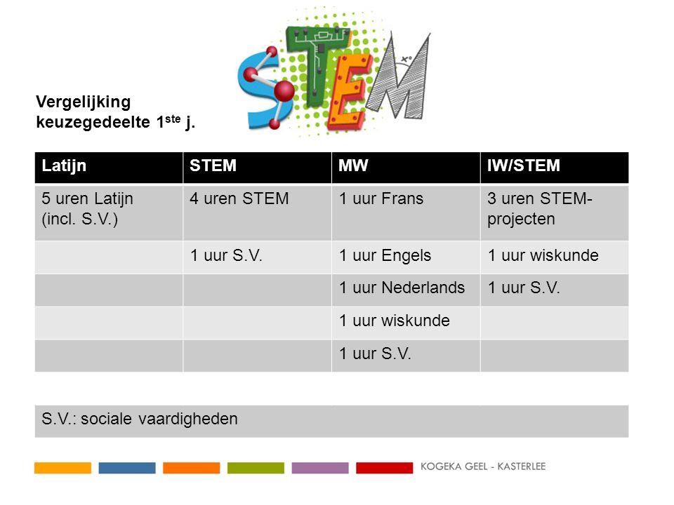 LatijnSTEMMWIW/STEM 5 uren Latijn (incl. S.V.) 4 uren STEM1 uur Frans3 uren STEM- projecten 1 uur S.V.1 uur Engels1 uur wiskunde 1 uur Nederlands1 uur
