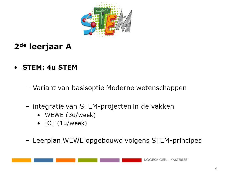 2 de leerjaar A STEM: 4u STEM –Variant van basisoptie Moderne wetenschappen –integratie van STEM-projecten in de vakken WEWE (3u/week) ICT (1u/week) –