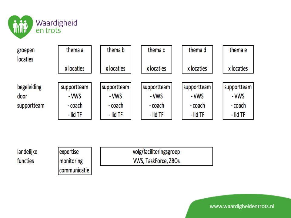 Facilitering www.waardigheidentrots.nl