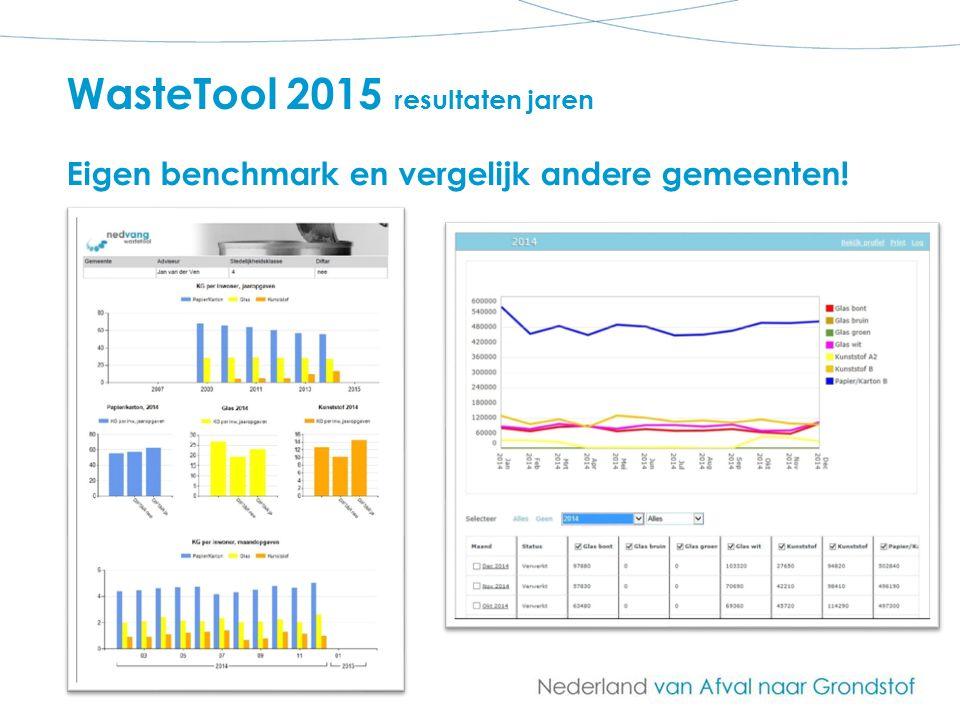 WasteTool 2015 resultaten jaren Eigen benchmark en vergelijk andere gemeenten!