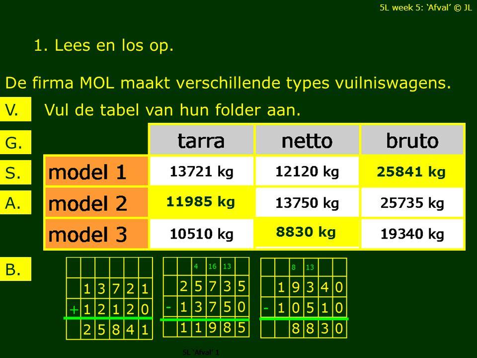 1. Lees en los op. De firma MOL maakt verschillende types vuilniswagens. Vul de tabel van hun folder aan.V. B. G. A. S. 25841 kg 8830 kg 11985 kg 5L w