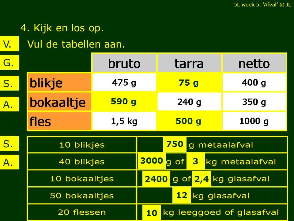 4. Kijk en los op. Vul de tabellen aan.V. G. A. S. 590 g 500 g 75 g S. A. 750 3000 3 2400 2,4 12 10 5L week 5: 'Afval' © JL