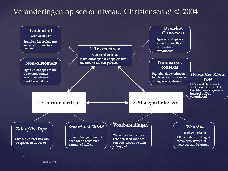Veranderingen op sector niveau, Christensen et al. 2004 2. Concurrentiestrijd3. Strategische keuzes Undershot customers Signalen dat spelers met up-ma
