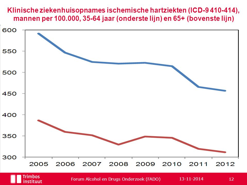 Klinische ziekenhuisopnames ischemische hartziekten (ICD-9 410-414), mannen per 100.000, 35-64 jaar (onderste lijn) en 65+ (bovenste lijn) Forum Alcoh